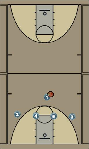 Basketball Play 1-4 carolina Man to Man Set
