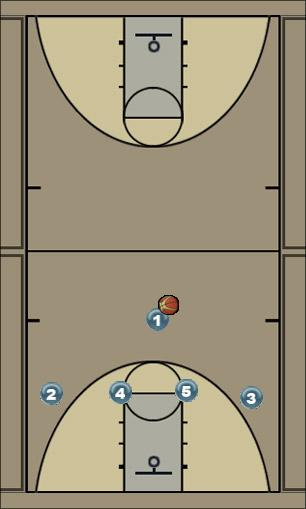Basketball Play 1-4 high oklahoma Man to Man Set