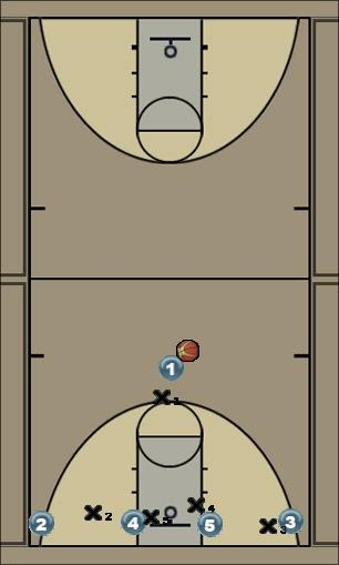 Basketball Play 1-4 Low Man to Man Offense