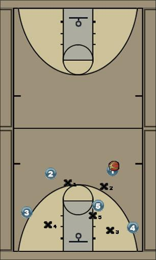 Basketball Play high post (2-3) quick hit 1 Man to Man Set