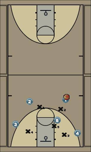 Basketball Play high post (2-3) quick hit 1 Man to Man Set