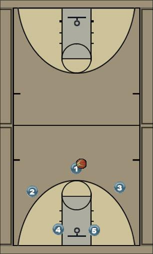 Basketball Play ttown high flex, fade and option 4 low man high po Man to Man Offense