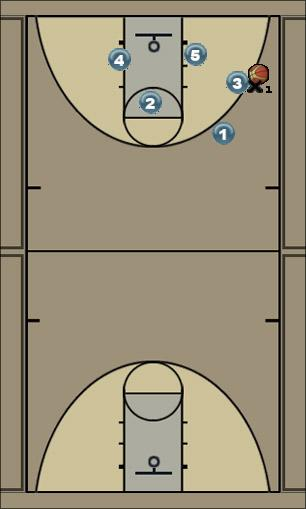 Basketball Play Secondary break 1 leads to swing Secondary Break