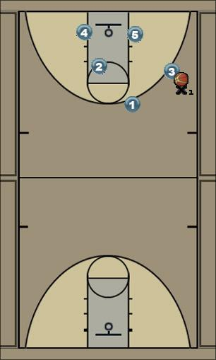 Basketball Play Secondary break 2 carolina Secondary Break