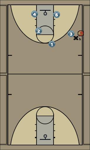 Basketball Play Secondary break pick n roll to swing Secondary Break