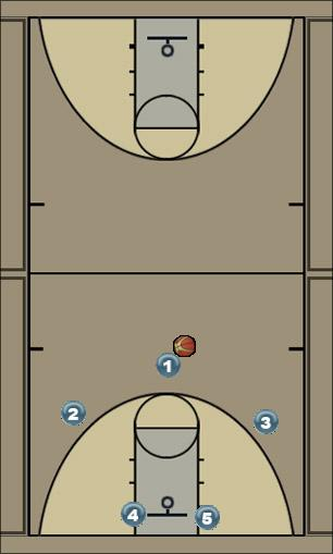 Basketball Play Swing Var. 5 pick n roll rub screen Man to Man Set