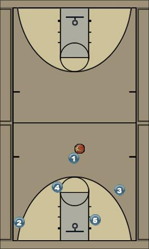 Basketball Play high post Rub full motion Man to Man Offense