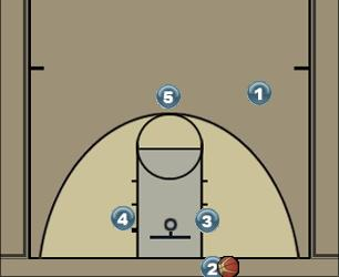 Basketball Play Diamond Man Baseline Out of Bounds Play