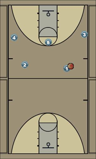 Basketball Play 23X Man to Man Offense