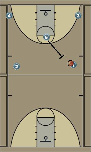 Basketball Play Duke Man to Man Offense