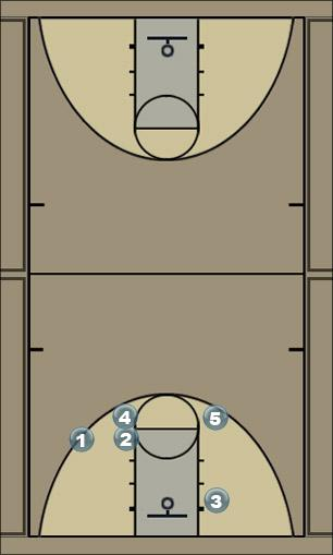 Basketball Play Carolina Man to Man Set