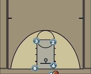 Basketball Play ARE Man Baseline Out of Bounds Play