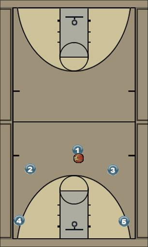 Basketball Play 52 angrepssystem Man to Man Offense
