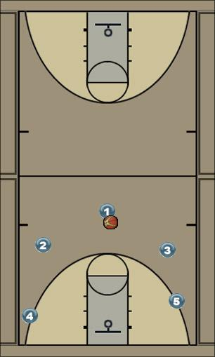 Basketball Play 50 angrepssystem Man to Man Offense