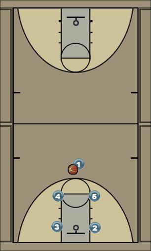 Basketball Play 3-2 Motion Man to Man Offense 3-2 motion