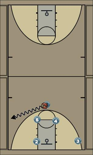 Basketball Play 71 Action Man to Man Set