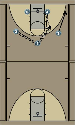 Basketball Play Chest Zone Play