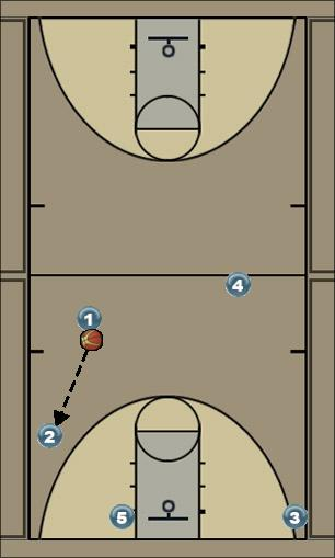 Basketball Play Weak to Slice Man to Man Set