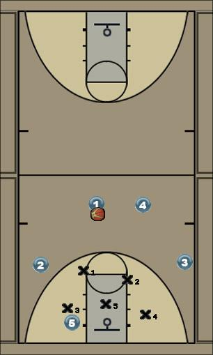 Basketball Play Weak Zone Zone Play