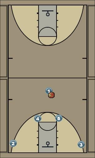 Basketball Play Pig 5 Man to Man Set