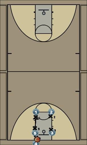 Basketball Play Box Man Baseline Out of Bounds Play