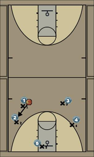 Basketball Play Man to Man offense Man to Man Offense