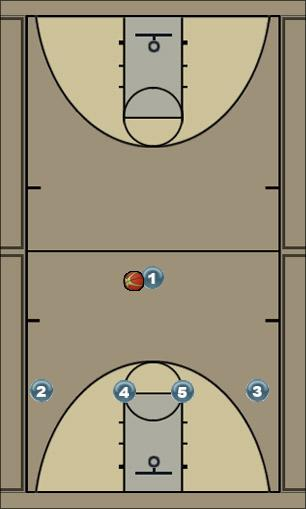 Basketball Play Stanford Man to Man Offense