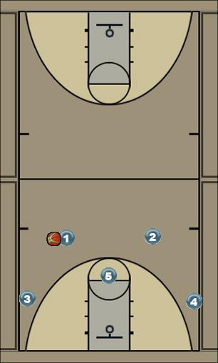 Basketball Play Carolina Top Swing Man to Man Offense