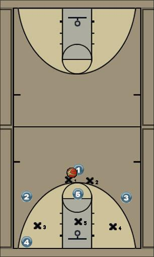 Basketball Play Rover Zone Play