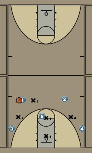 Basketball Play Gaps Zone Play