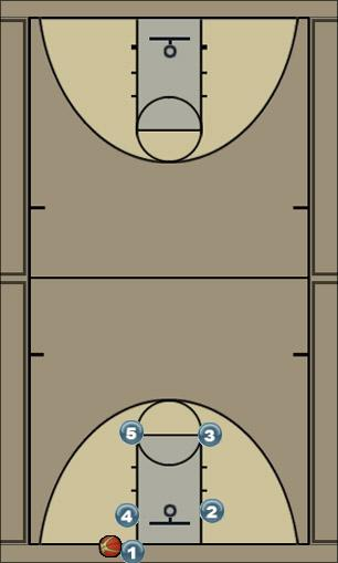 Basketball Play Curl Man Baseline Out of Bounds Play