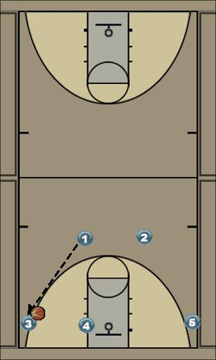 Basketball Play Flex Weakside Man to Man Set