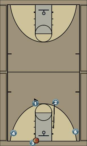Basketball Play 4 Out Flex Man Baseline Out of Bounds Play