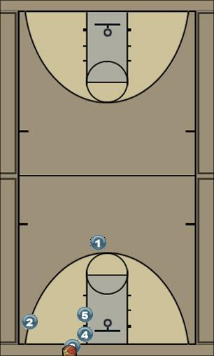 Basketball Play Stagger Man Baseline Out of Bounds Play