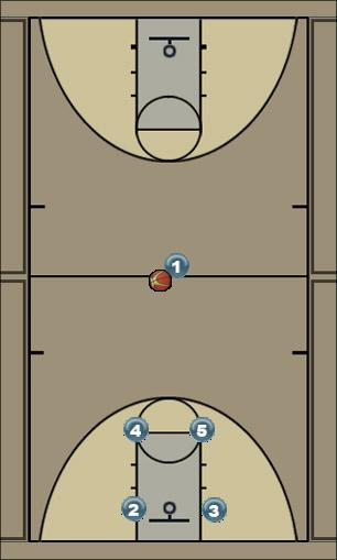 Basketball Play Red Dogs Man to Man Offense