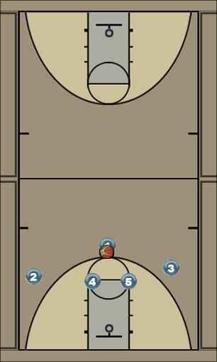Basketball Play Horns Wing Entry Man to Man Set