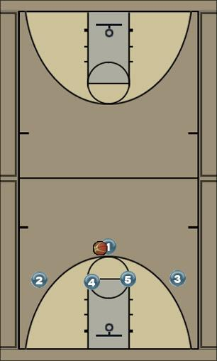 Basketball Play Horns Post Entry Man to Man Set