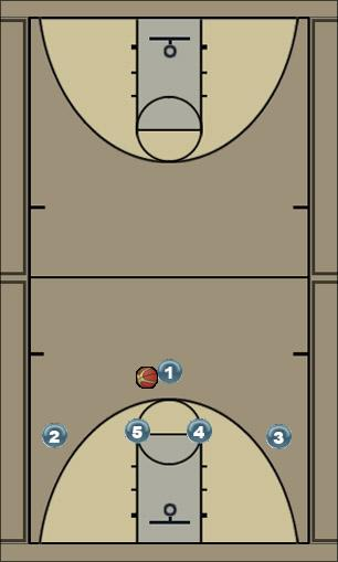 Basketball Play pg quick hitter vs man 1-4 set Man to Man Offense 1-4 pg quick hitter vs man
