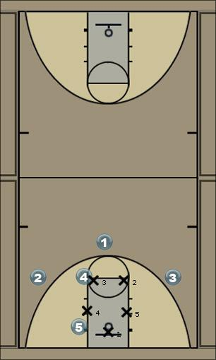 Basketball Play 2-2-1 Defense