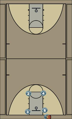 Basketball Play Alap Man Baseline Out of Bounds Play