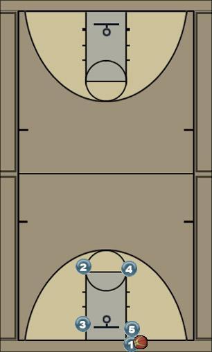 Basketball Play Alap (nem kapta) Man Baseline Out of Bounds Play