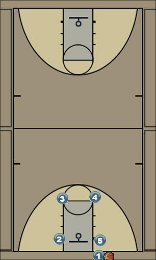 Basketball Play Alap (nem kapta 2) Man Baseline Out of Bounds Play