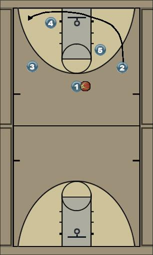 Basketball Play 1 Right Man to Man Offense