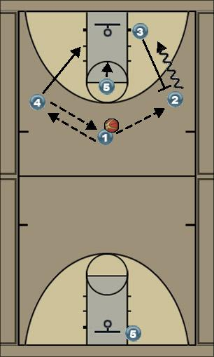 Basketball Play Ram Quick Hitter