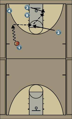 Basketball Play Stack Low Quick Hitter