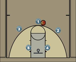 Basketball Play PnR Zone Offense Uncategorized Plays offense, zone