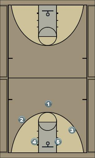 Basketball Play DIO4 Man to Man Offense