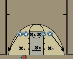 Basketball Play Dos Zone Baseline Out of Bounds