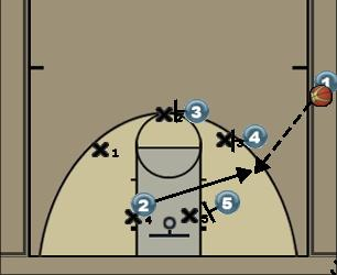Basketball Play Cinco Zone Baseline Out of Bounds