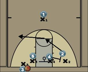 Basketball Play Fond Individual Man Baseline Out of Bounds Play